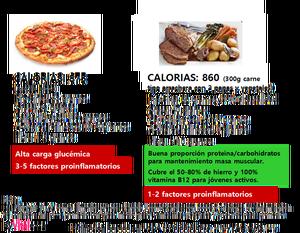 Pizza y carne Curiel, V